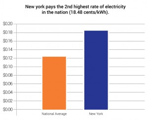 While The National Average Price For A Kilowatt Of Electricity Is Just About 0 13 Electricityratesarehighinnewyork