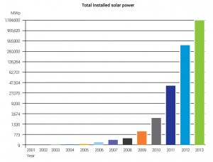 New-Jersey-Solar-Chart-total-installed-solar-power