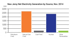 New-Jersey-Solar-Charts-electricity-generated-source