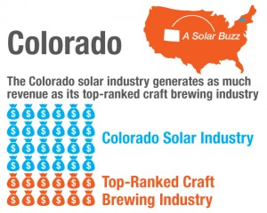 coloradosolarpowerjobs